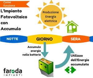 #fotovoltaico #accumulo #faorda #blackout